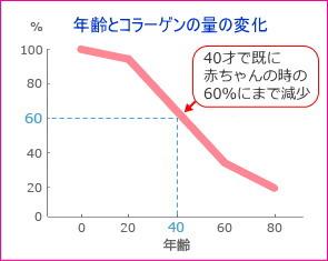 年齢とコラーゲン量の減少