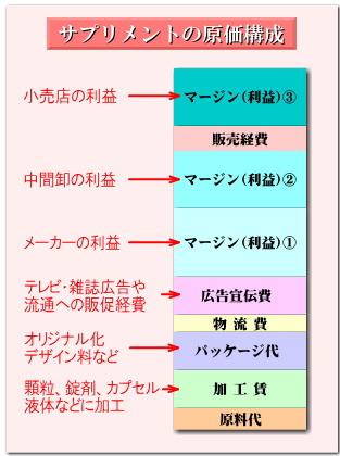 サプリメントの原価構成