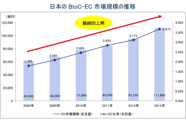 ネット通販の市場規模2014