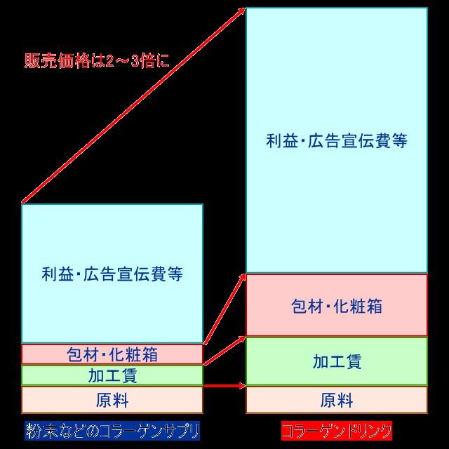 原価構成の比較