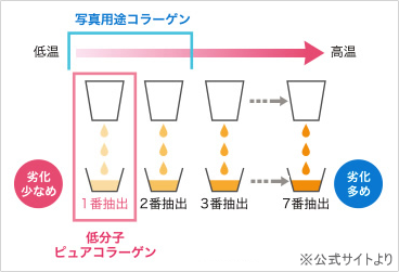 1番抽出のコラーゲンのみを使用